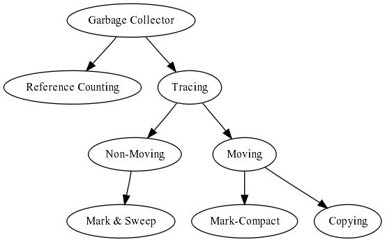 Basic algorithms summary