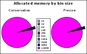 https://llucax.com/blog/posts/2010/08/14-memory-allocation/mcore.ws.bin.png
