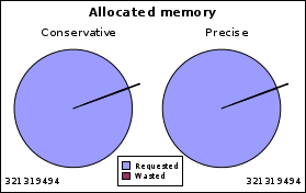 https://llucax.com/blog/posts/2010/08/14-memory-allocation/mcore.ws.tot.png