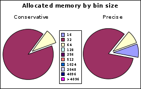 https://llucax.com/blog/posts/2010/08/14-memory-allocation/voronoi.ws.bin.png
