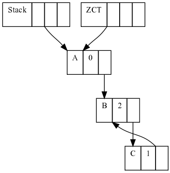 Memory layout before a cycle is lost