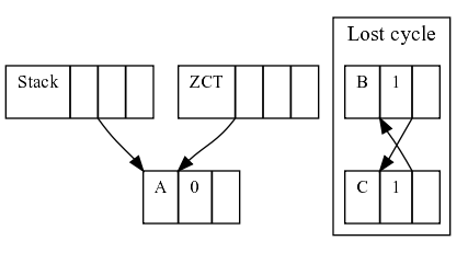 Memory layout after a cycle is lost