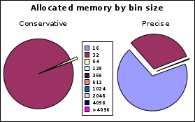 https://llucax.com:443/blog/posts/2010/08/14-memory-allocation/bh.ws.bin.png