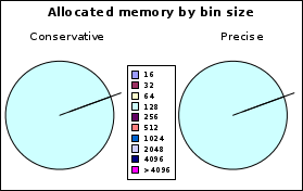 https://llucax.com:443/blog/posts/2010/08/14-memory-allocation/bigarr.ws.bin.png