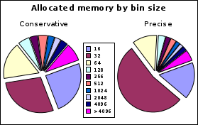 https://llucax.com:443/blog/posts/2010/08/14-memory-allocation/dil.ws.bin.png