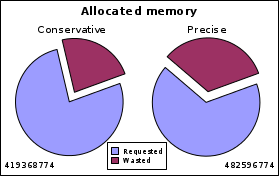https://llucax.com:443/blog/posts/2010/08/14-memory-allocation/dil.ws.tot.png