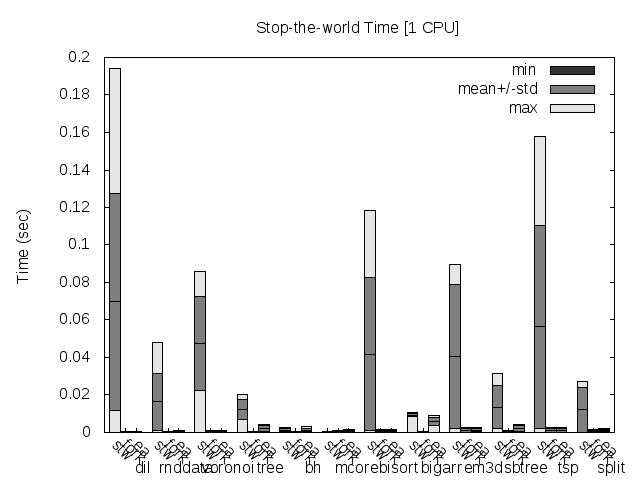 Stop-the-world time for 1 CPU