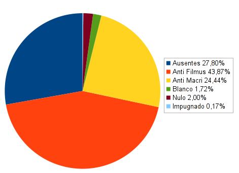 https://llucax.com:443/blog/posts/2011/07/31-porcentajes-mentirosos.png